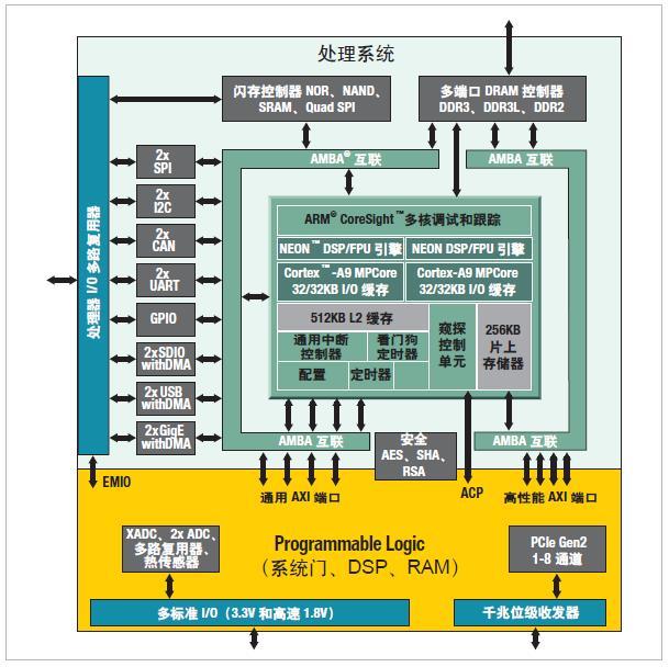 Xilinx-理由一:最有效的ARM+FPGA 分析和控制架构