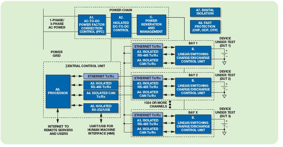 adi锂电池测试设备解决方案
