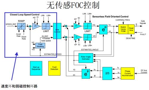 具有成本效益,高性能的电机控制平台 —— ir imotion 数字电机控制