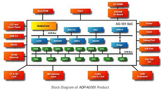 一个通用嵌入式系统的SoC平台