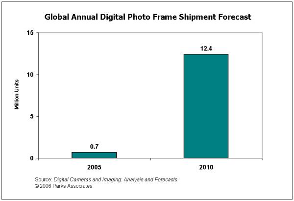 消费性电子产品市场趋势