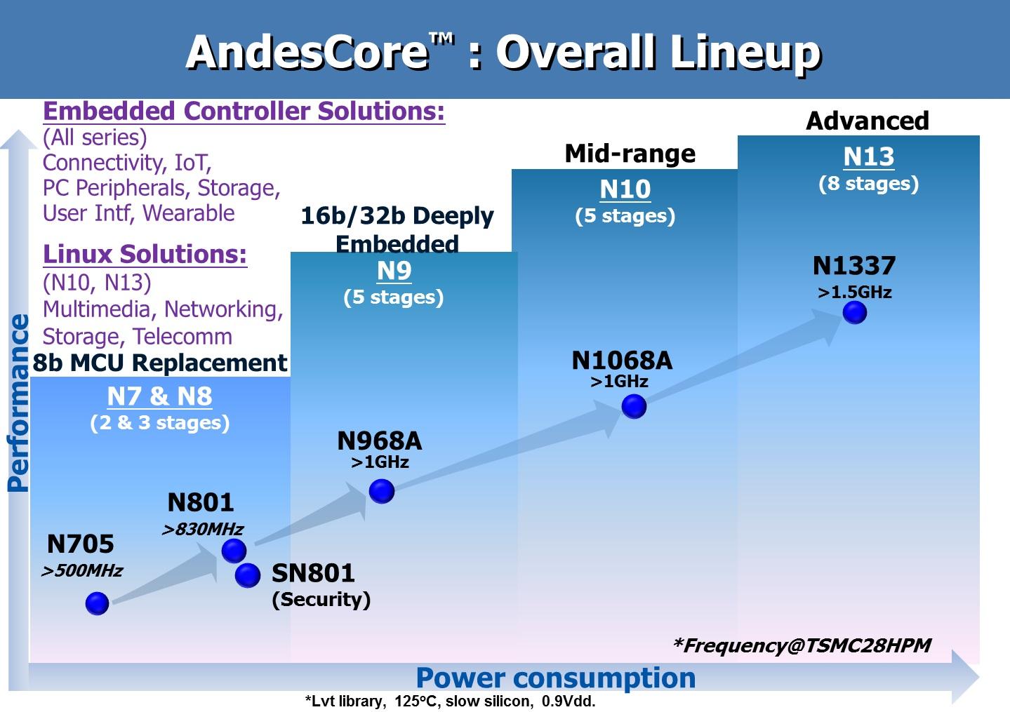 AndesCore™ CPUs