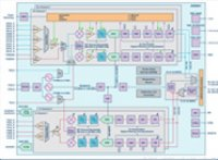 针对软件定义无线电使用基于模型的设计第一部分 — ADI/Xilinx SDR快速原型制作平台: 功能、优势以及工具
