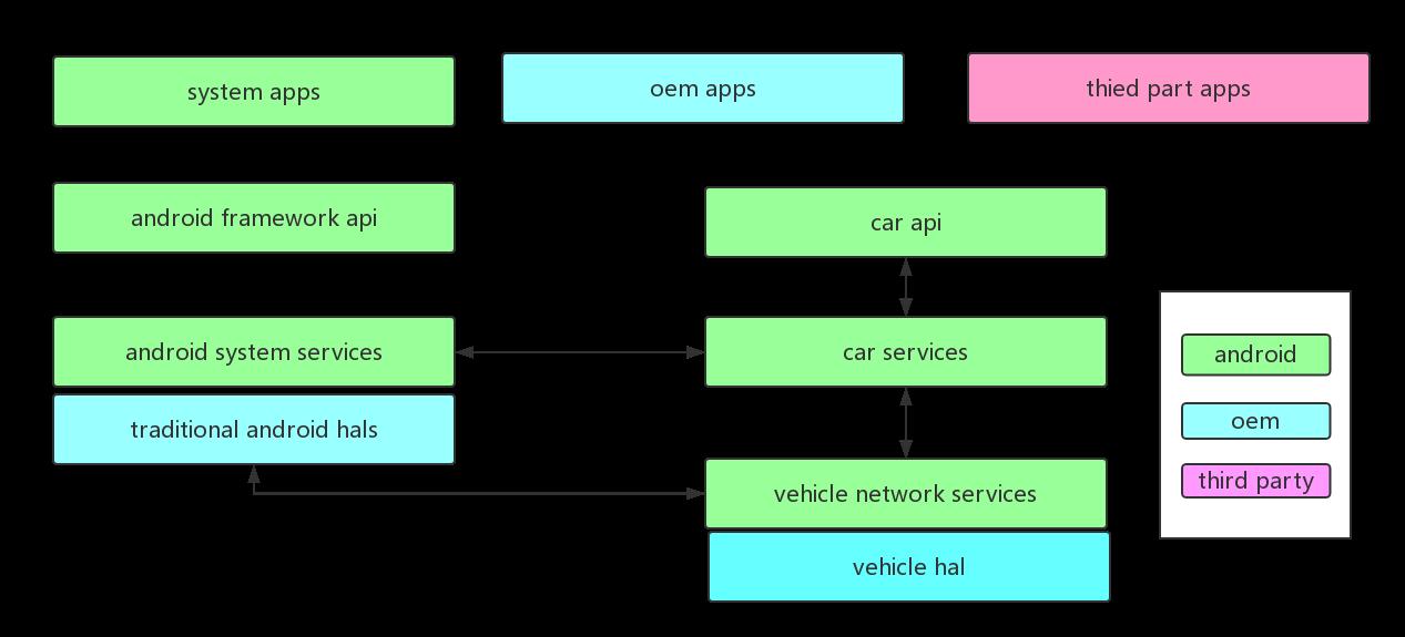 骄龙820A汽车 Qualcomm820A车载系统(一)Soc上Car架构解析