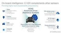 CES 2018/高通:采纳C-V2X的主动汽车估计2019量产